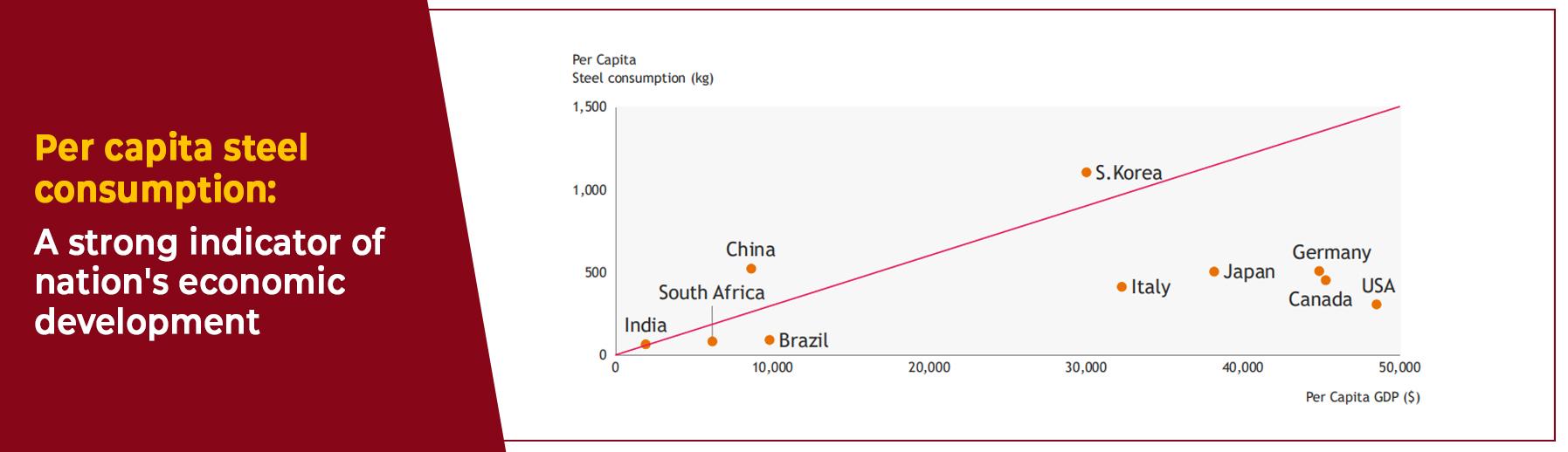 Per capita steel consumption